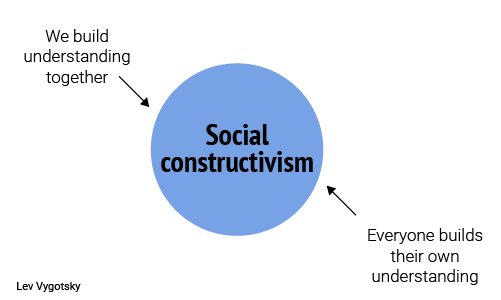 constructivist theory Constructivist theory formalization of the theory of constructivism is generally attributed to jean piaget, who articulated mechanisms by which knowledge is internalized by learners.