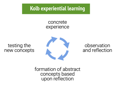 kolb learning experience Kolb's learning cycle kolb's learning cycle  (1984) experiential learning: experience as the source of learning and development new jersey: prentice hall.