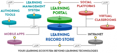 Learning technologies Thumbnail